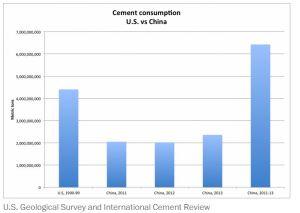 cement consumption USGS